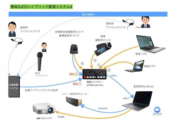 熊本SJCDハイブリッド配信システム